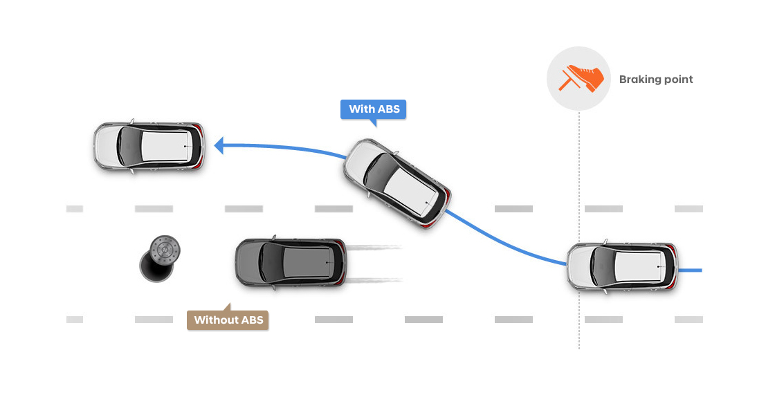 Illustrated road scenario about Anti-lock brake system